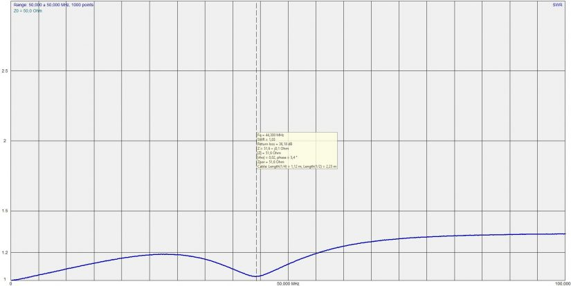 Diplexer SDR Response IZ0HCC