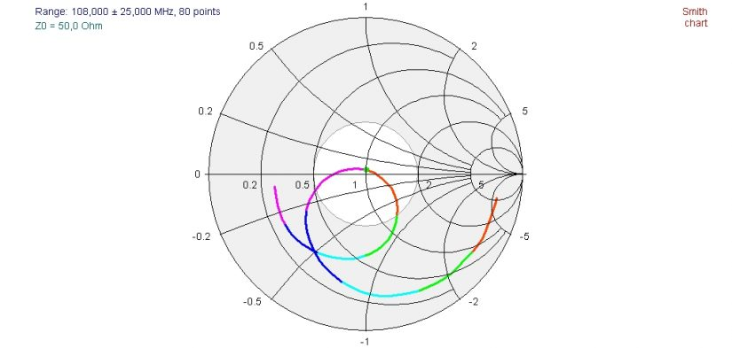FM Dipole 50ohm SMITH CHART IZ0HCC