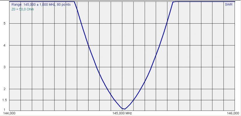 HandHeld VHF Loop SWR IZ0HCC