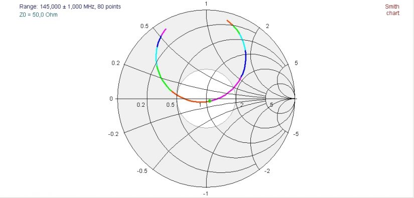 HandHeld VHF Loop Smith Chart IZ0HCC