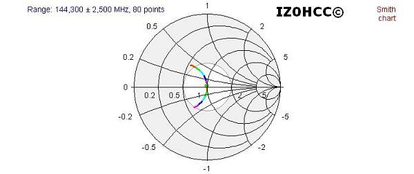 IZ0HCC HALO 144