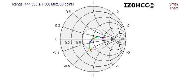 IZ0HCC Zed Dipole